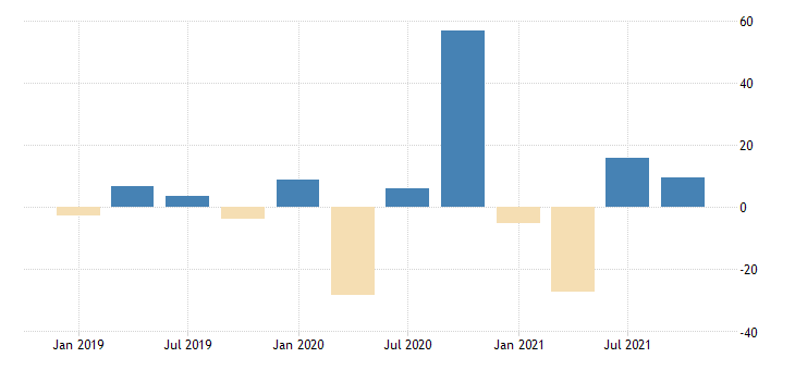 united states exports of goods industrial supplies and materials nondurable goods nondurable goods excluding petroleum and products fed data