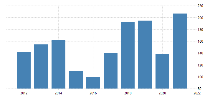 united states exports of goods industrial supplies and materials nondurable goods petroleum and products bil of dollar fed data