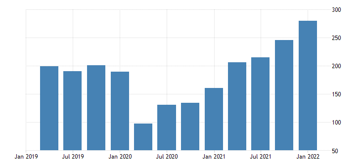 united states exports of goods industrial supplies and materials nondurable goods petroleum and products bil of dollar saar fed data