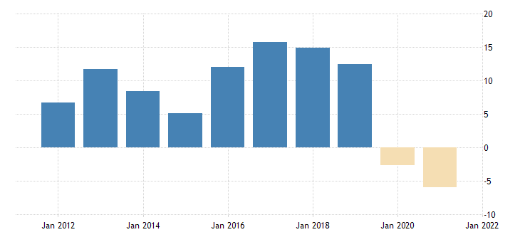 united states exports of goods industrial supplies and materials nondurable goods petroleum and products fed data