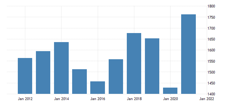 united states exports of goods itas fed data