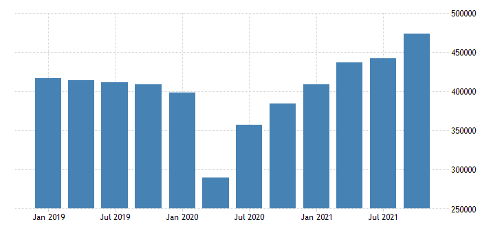 united states exports of goods mil of dollar fed data
