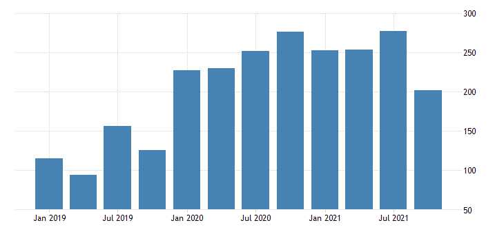 united states exports of goods net exports of goods under merchanting fed data