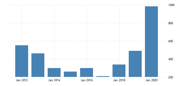 united states exports of goods net exports of goods under merchanting mil of dollar fed data