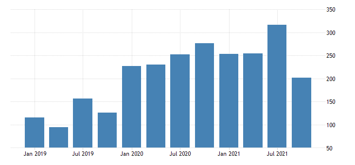 united states exports of goods net exports of goods under merchanting mil of dollar nsa fed data