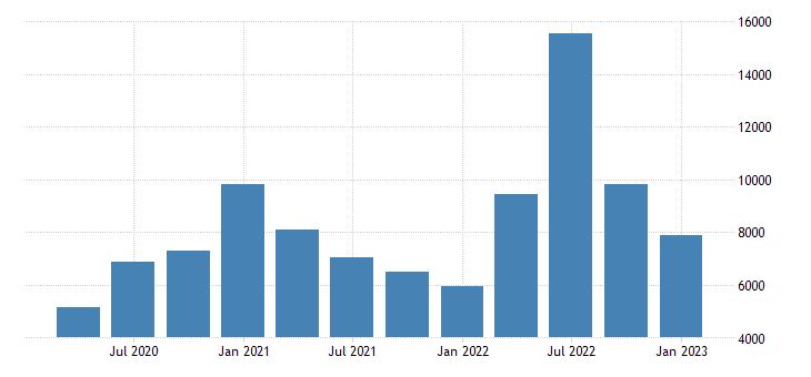 united states exports of goods nonmonetary gold fed data