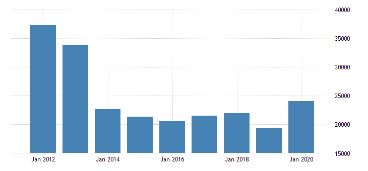 united states exports of goods nonmonetary gold mil of dollar fed data