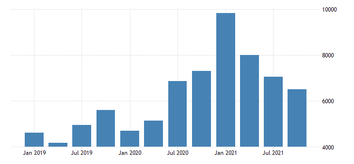 united states exports of goods nonmonetary gold mil of dollar nsa fed data