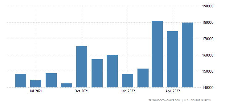United States Exports of Goods On A Balance of Payments Basis