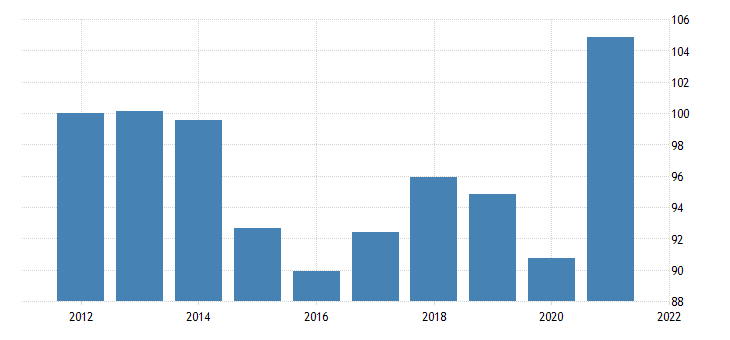 united states exports of goods other chain type price index fed data