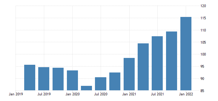 united states exports of goods other chain type price index index 2009 100 fed data