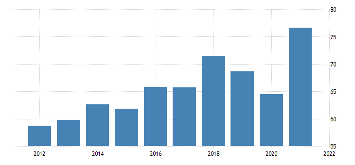 united states exports of goods other fed data