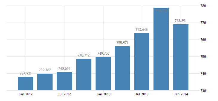 united states exports of goods services and income bil of $ q sa fed data