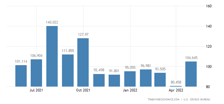 United States Exports of Hides & Skins & Fur Skin Raw