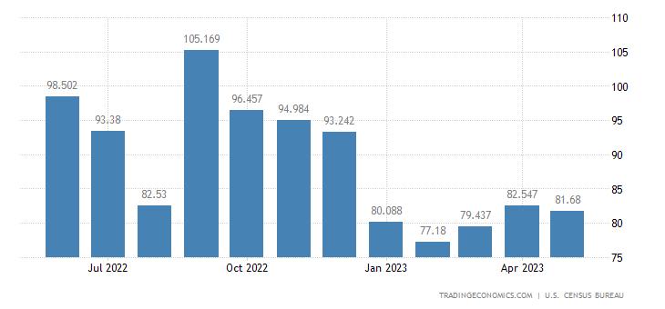 United States Exports - Hides & Skins & Fur Skin, Raw (Census Basis)