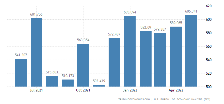 United States Exports - Home Entertainment Equipment (Census Basis)
