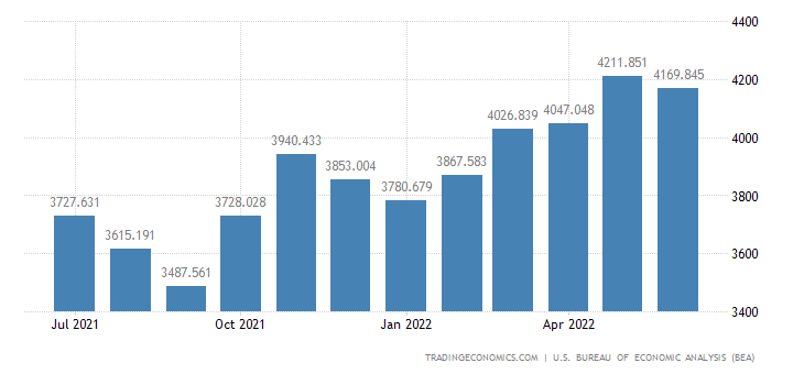 United States Exports of Household Goods