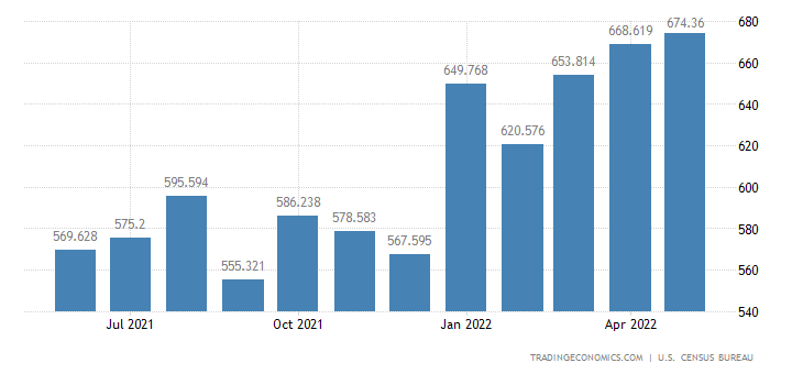 United States Exports of Household & Kitchen Appliances