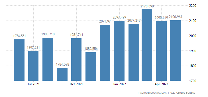 United States Exports - Industrial Engines, Pumps (Census Basis)