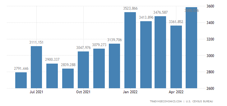 United States Exports - Industrial Organic Chemicals (Census Basis)