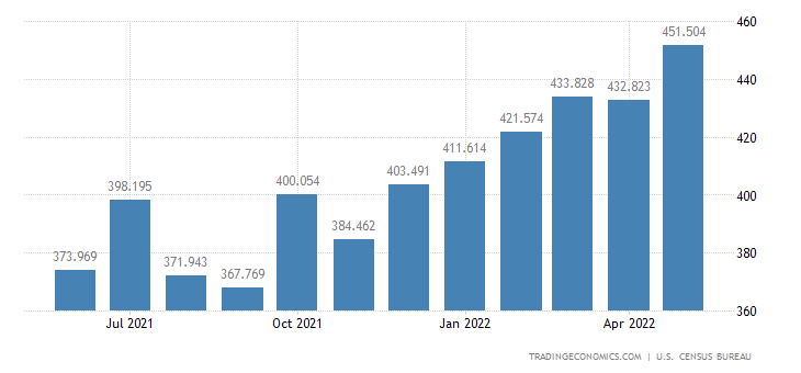 United States Exports - Industrial Rubber Products (Census Basis)