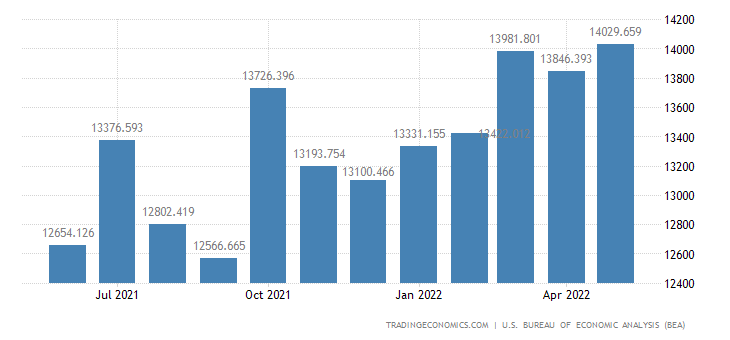 United States Exports - Industrial & Service Machinery (Census Basis)