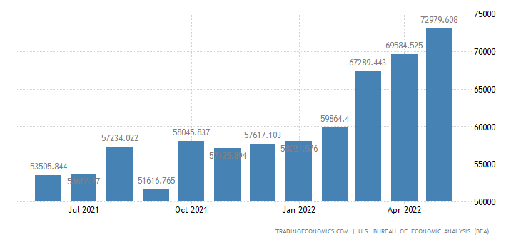 United States Exports of Industrial Supplies & Materials