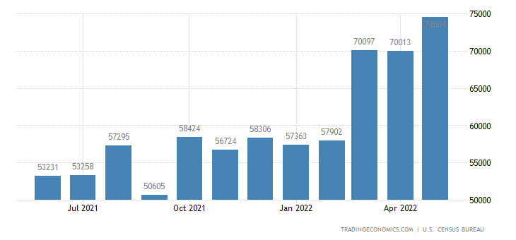 United States Exports of Industrial Supplies