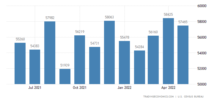United States Exports of Industrial Supps (incl Petrol Prd)
