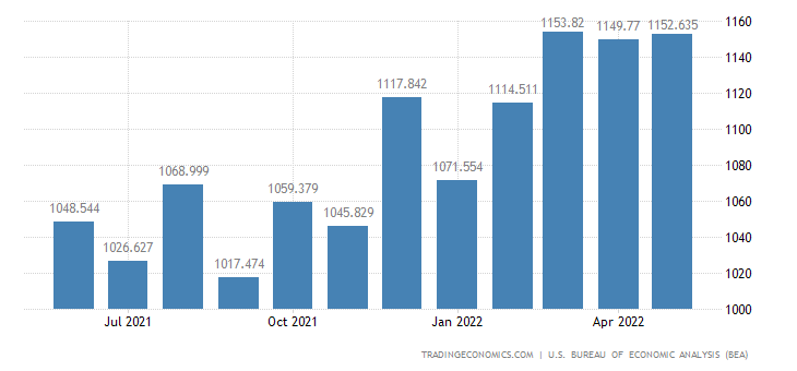 United States Exports - Industrial Textile Fibers, Yarn, Fabric (Census Basis)