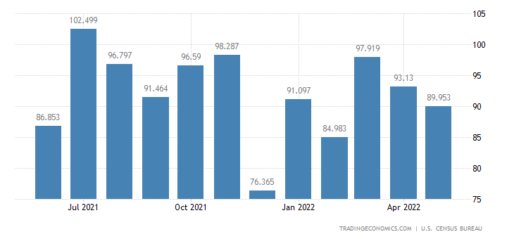 United States Exports of Industrial Textiles Sewing
