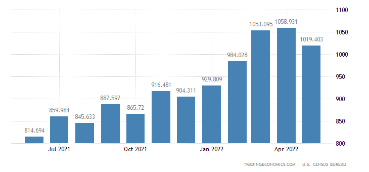 United States Exports - Iron & Steel Mill Products (Census Basis)