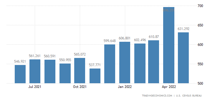United States Exports of Iron & Steel Prds. Exc. Advanced Mfg.(