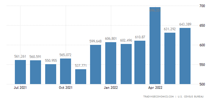 United States Exports - Iron & Steel Prds. Exc. Advanced Mfg.(Census Basis)