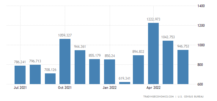 United States Exports of Jewelry