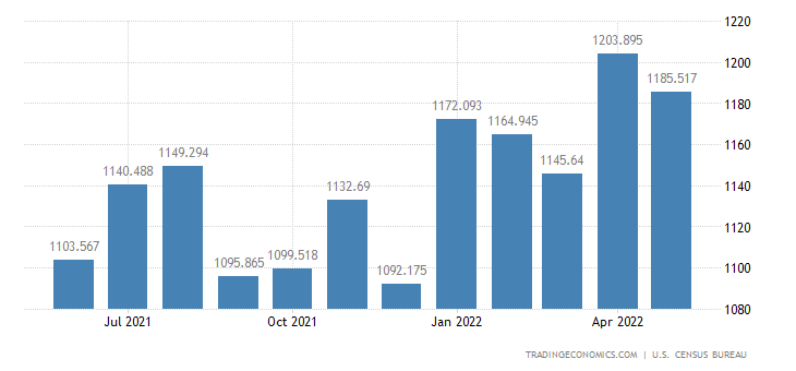 United States Exports of Laboratory Testing & Control Instr.