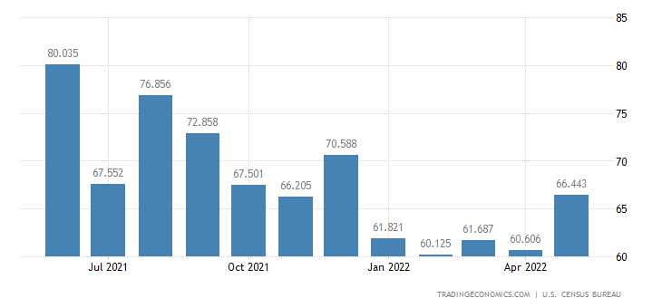 United States Exports of Leather & Fur, Unmanufactured