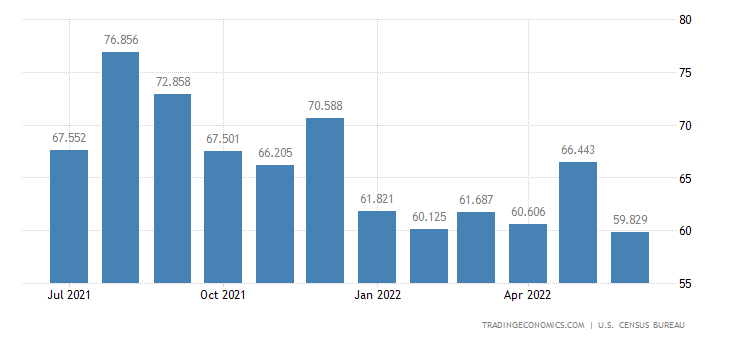 United States Exports - Leather & Fur, Unmanufactured (Census Basis)