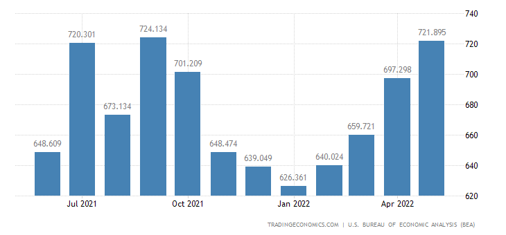 United States Exports - Lumber & Other Wood Supplies (Census Basis)