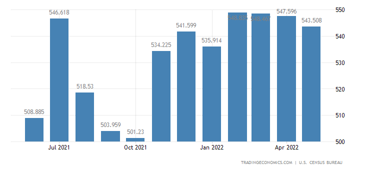 United States Exports - Machine Tools, Metal Working (Census Basis)