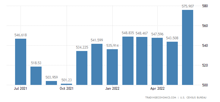United States Exports - Machine Tools, Metal Working (Census Basis)