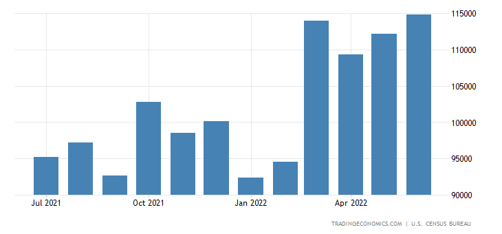 United States Exports of Manufactured Goods