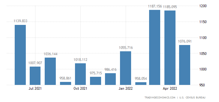 United States Exports of Materials Handling Equipment
