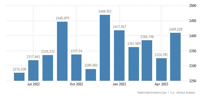United States Exports of Measuring, Testing & Control Instrumen