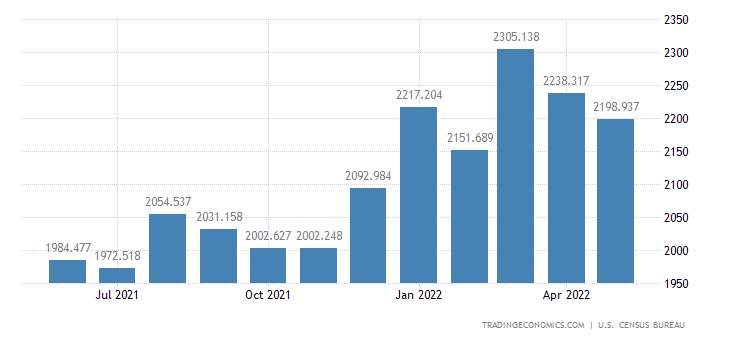 United States Exports - Measuring, Testing & Control Instruments (Census)