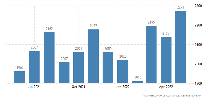 United States Exports of Meat and Preparations