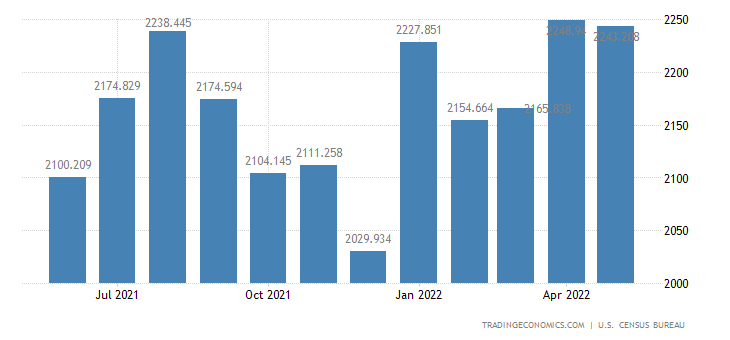 United States Exports - Meat, Poultry & Other Edible Animals (Census Basis)