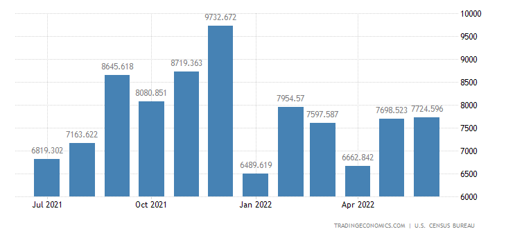 United States Exports of Medicinal Dental & Pharmaceutical