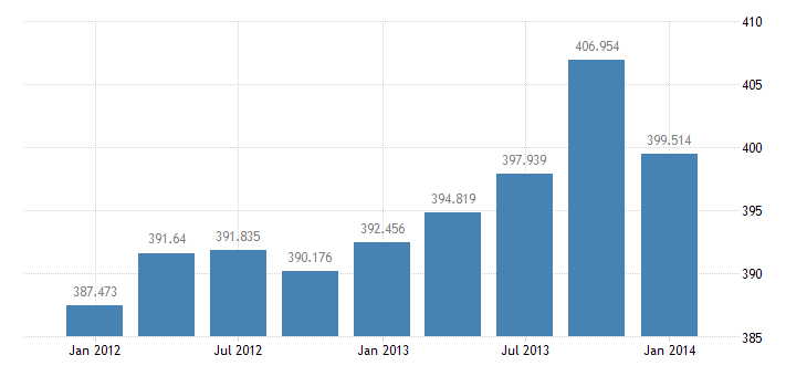 united states exports of merchandise adjusted excluding military bil of $ q sa fed data