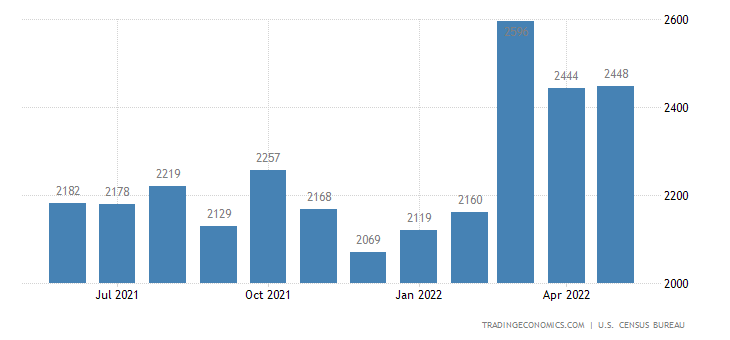 United States Exports of Metal Manufactures N.e.s.
